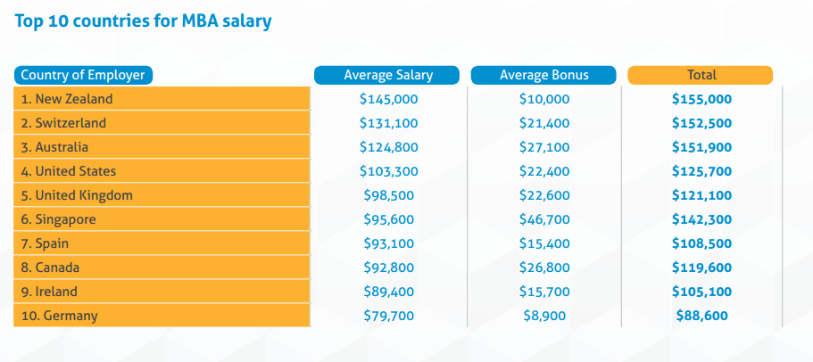 top countries for mba salary