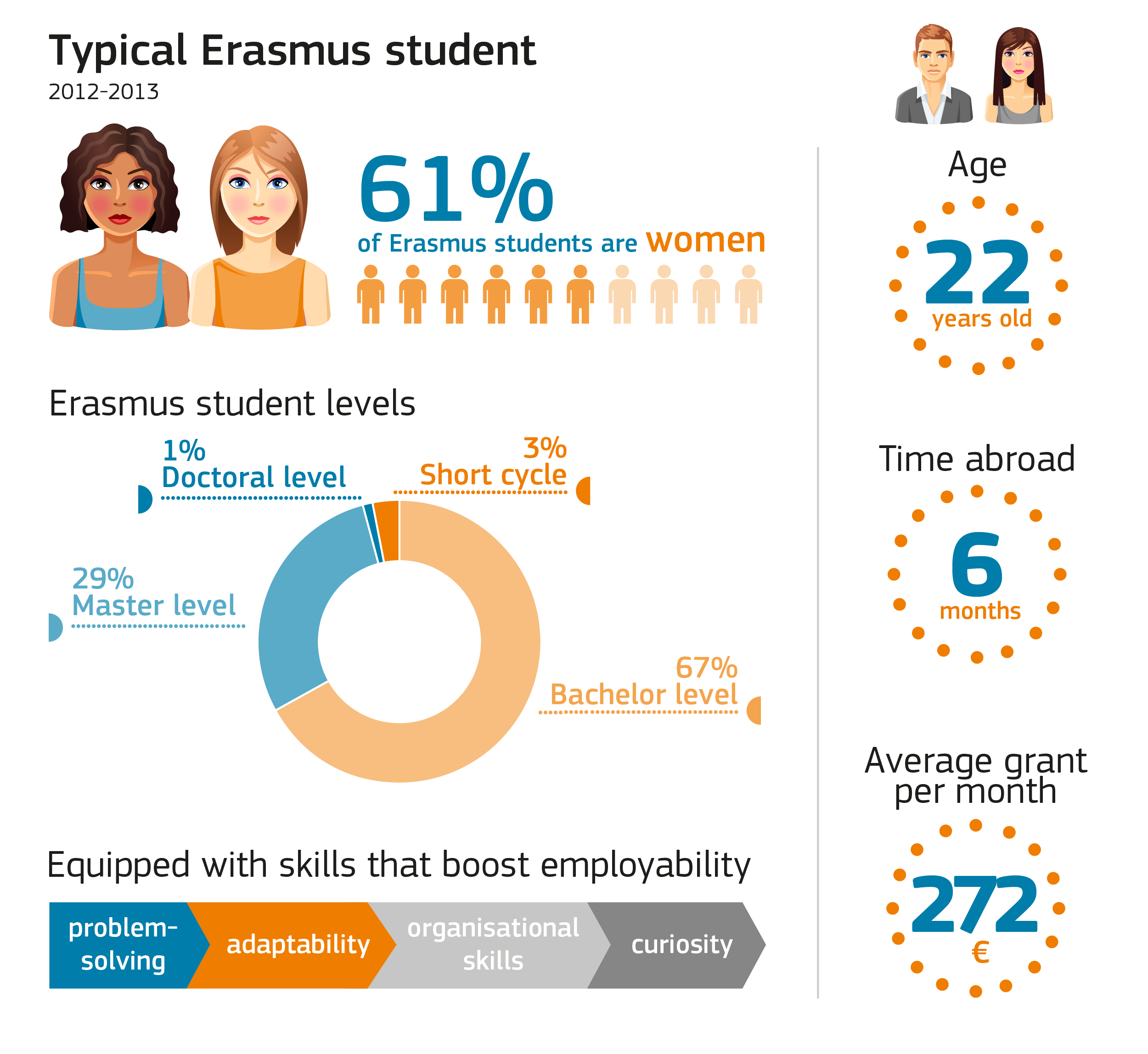 erasmus exchange students