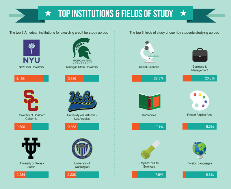 exchange education top institutions and fields of study