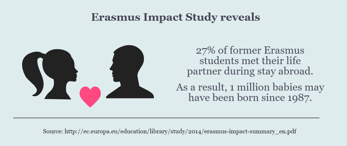 erasmus students statistics