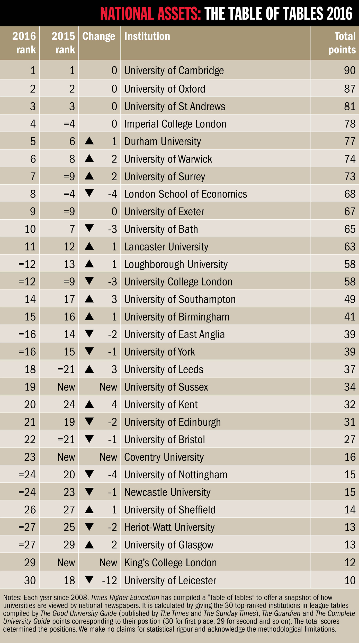 uk universities ranking 2016